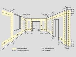 Основные правила электромонтажа электропроводки в помещениях в Волгограде. Электромонтаж компанией Русский электрик